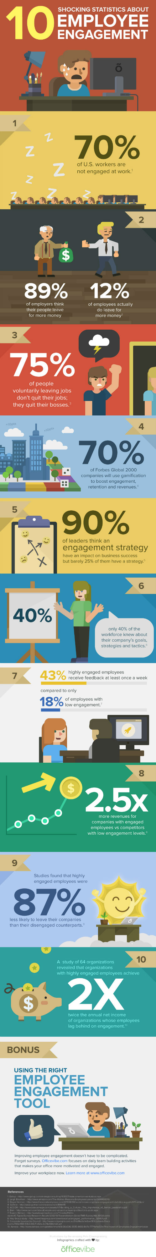 Disengaged Employees [Infographic]