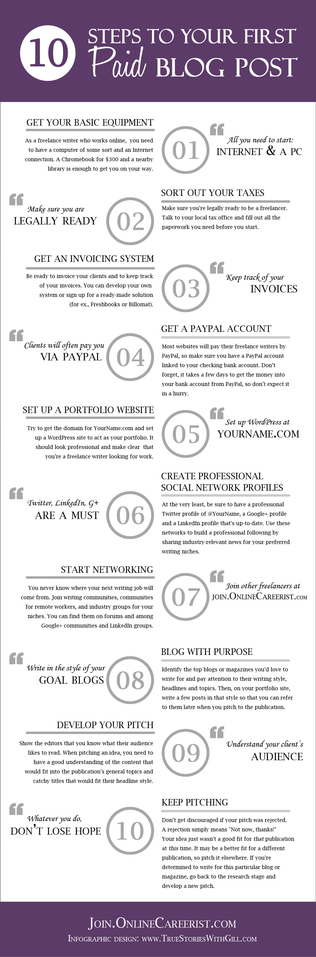 10 Steps to Your First Paid Blog Post [Infographic]