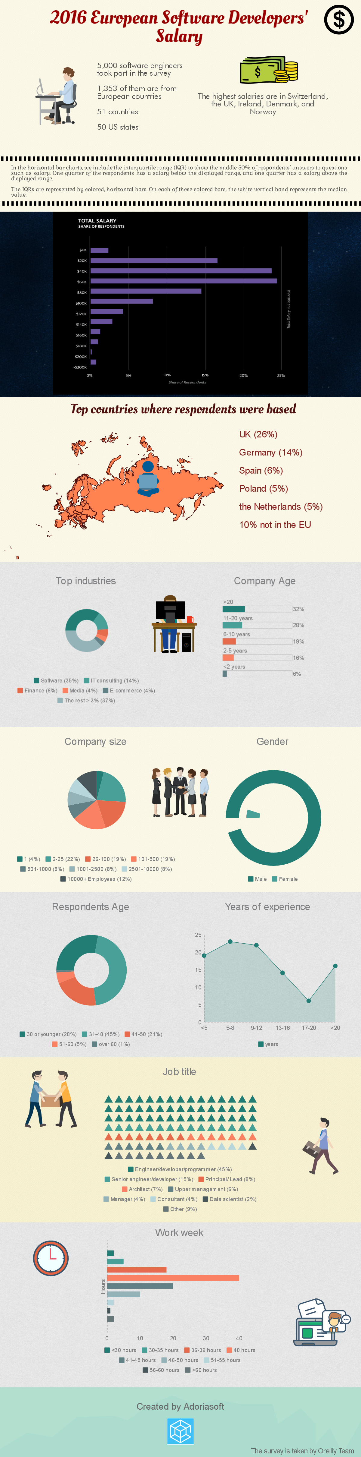 European Software Developers' Salary [Infographic]