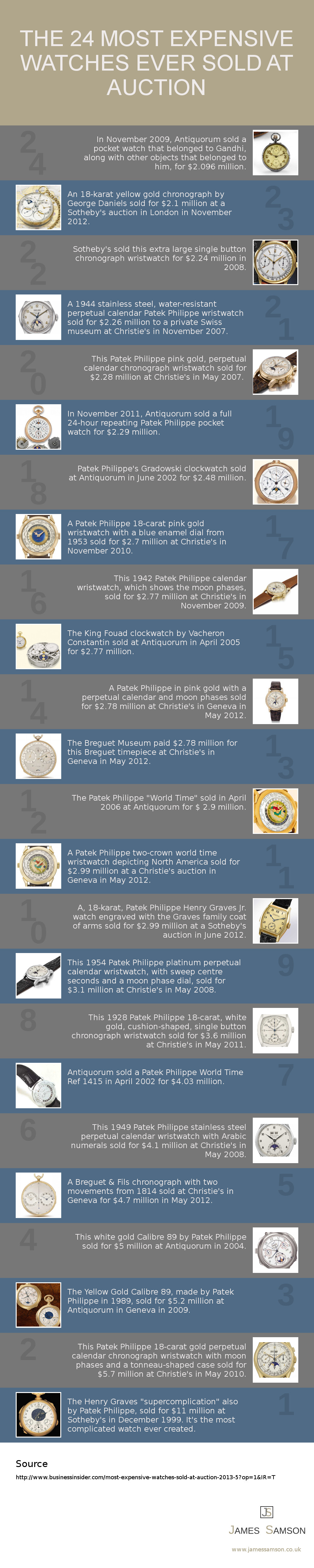 24 Most Expensive Watches Ever Sold At Auction [Infographic]