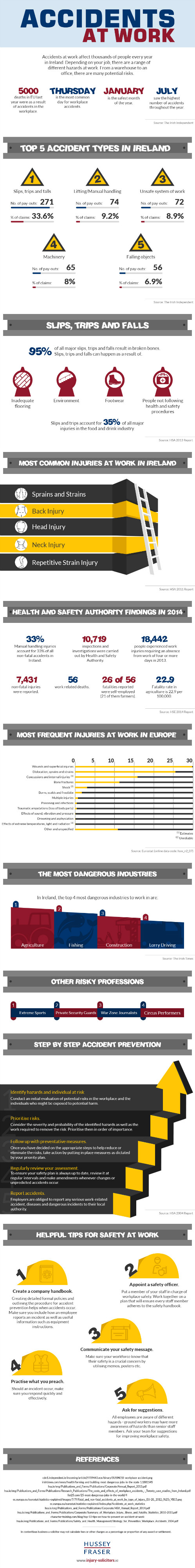 Accidents At Work [Infographic]