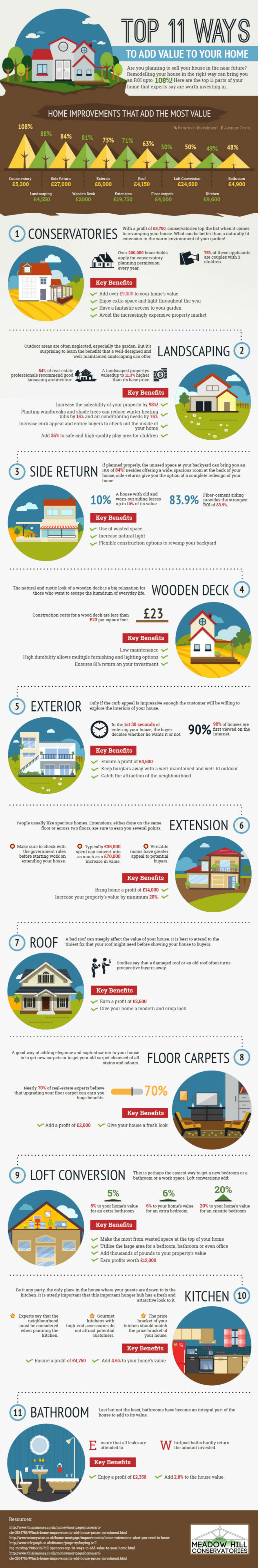 Add Value To Your Home [Infographic]