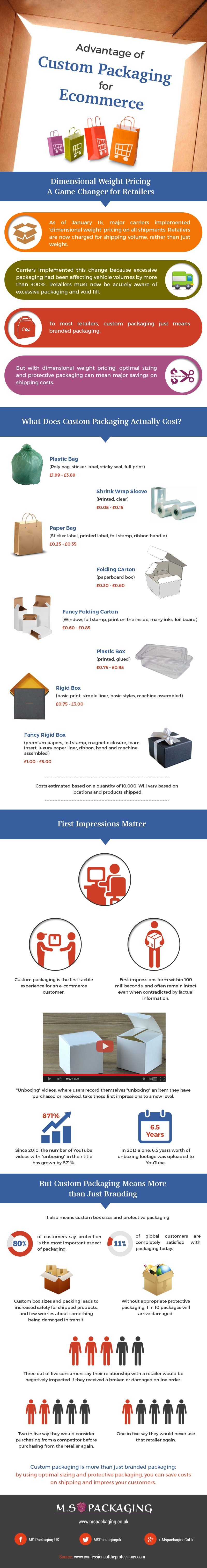 Advantage of Custom Packaging forE-Commerce [Infographic]