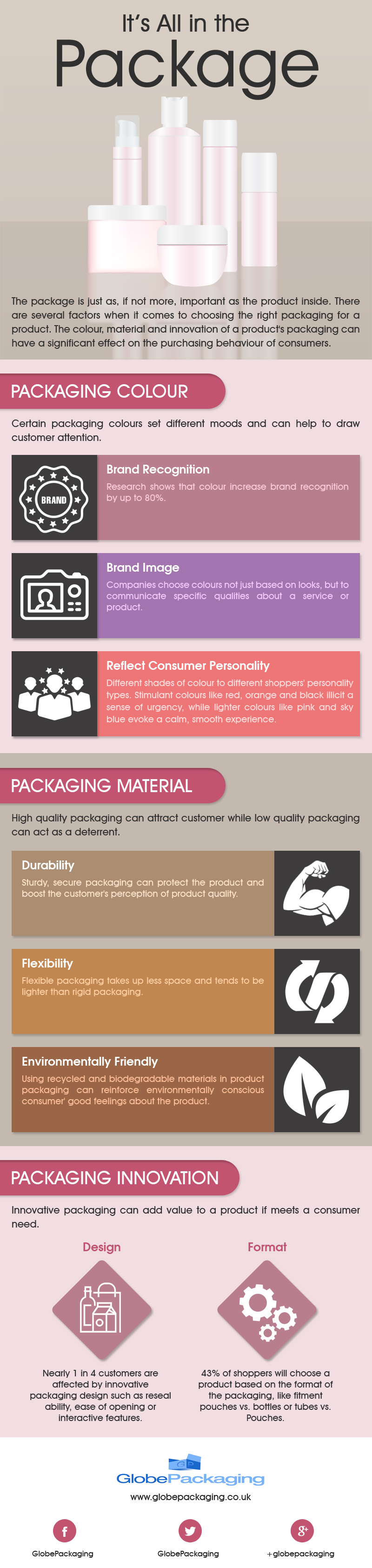 It's All In The Package [Infographic]