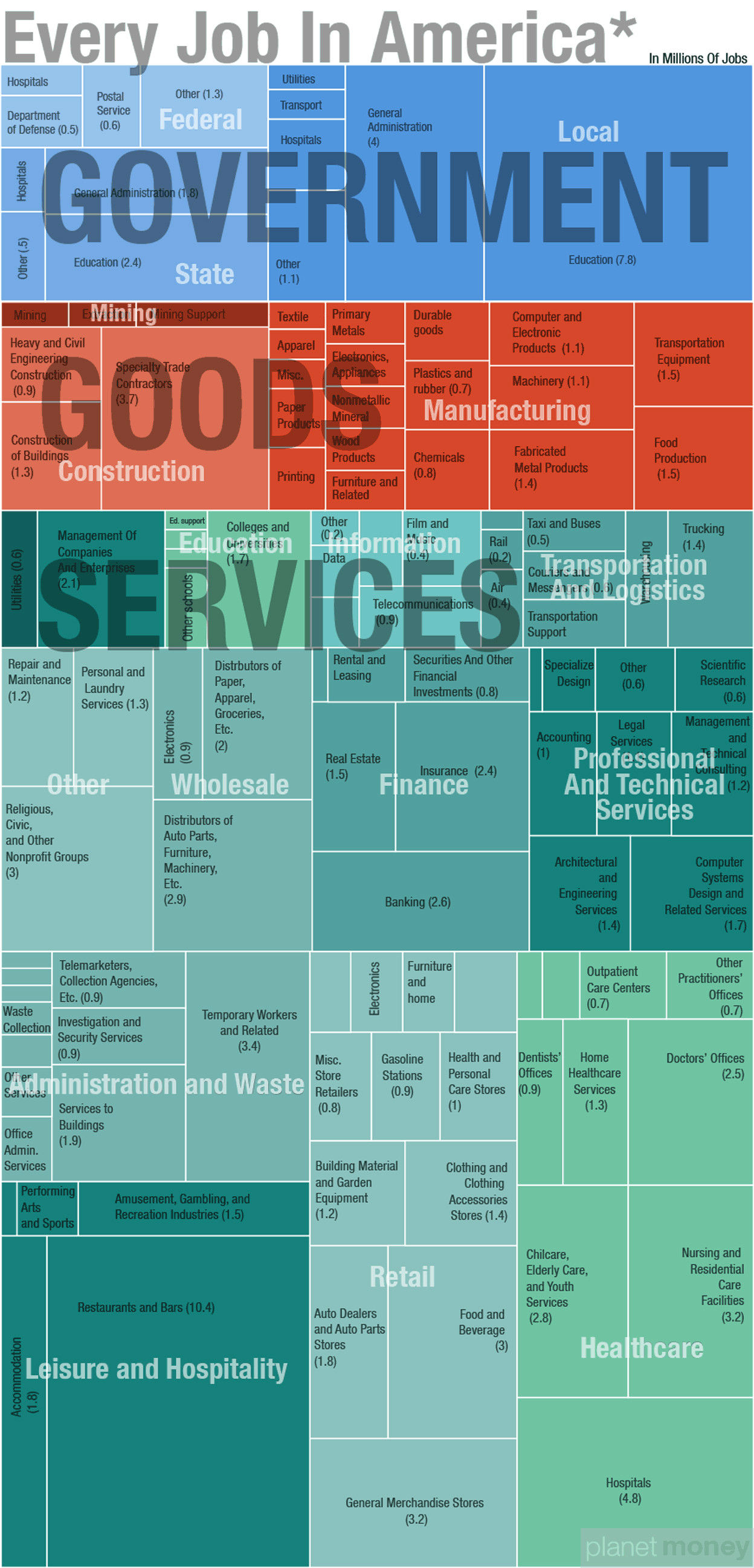 Every Job in America [Infographic]