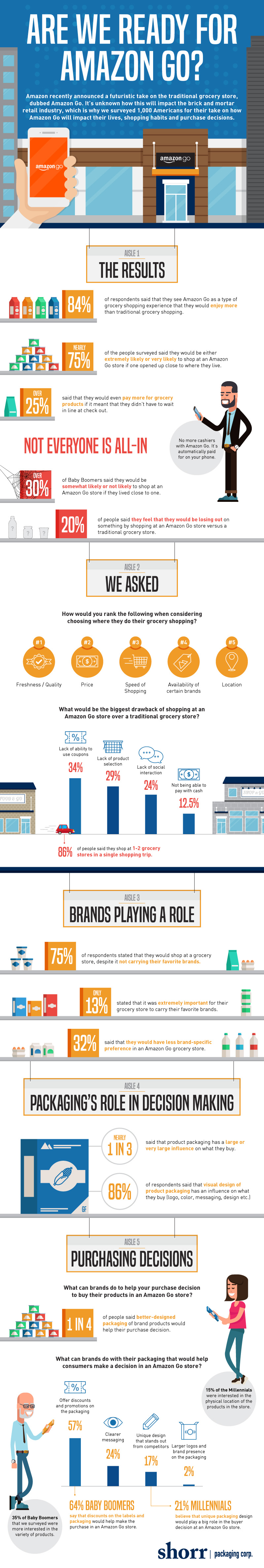 Are We Ready for Amazon Go? [Infographic]