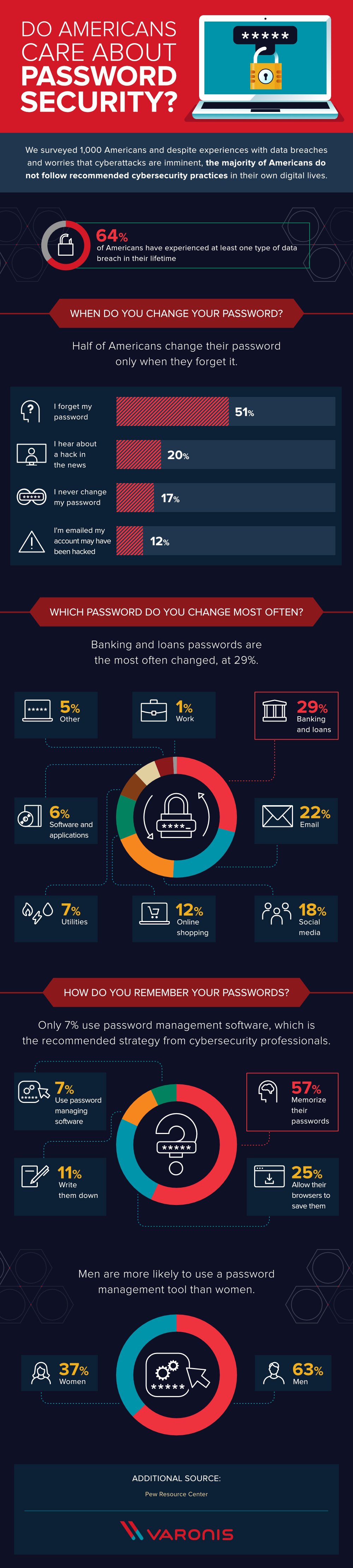 Password Security [Infographic]