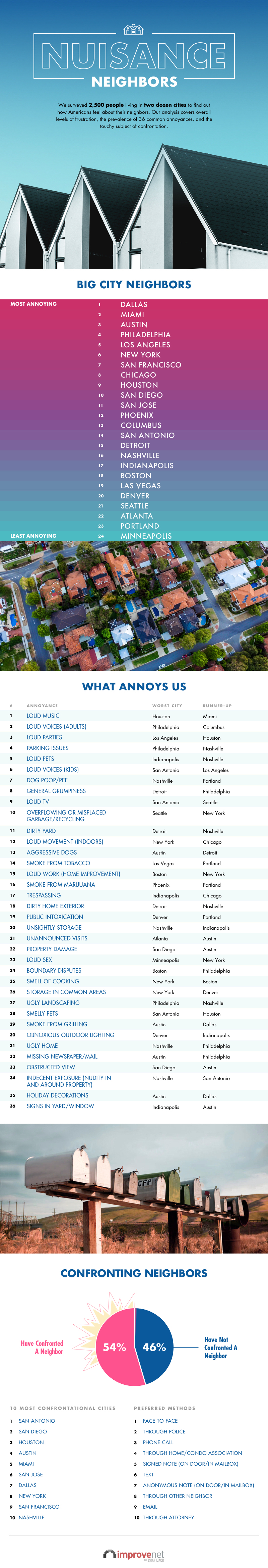 Survey Reveals Most Annoying Neighbors In America [Infographic]