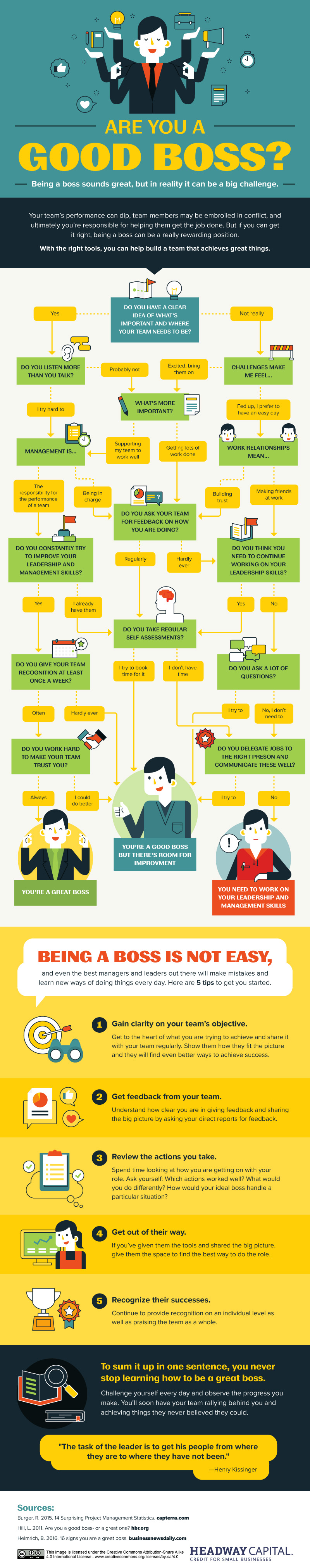 Are You A Good Boss? [Infographic]