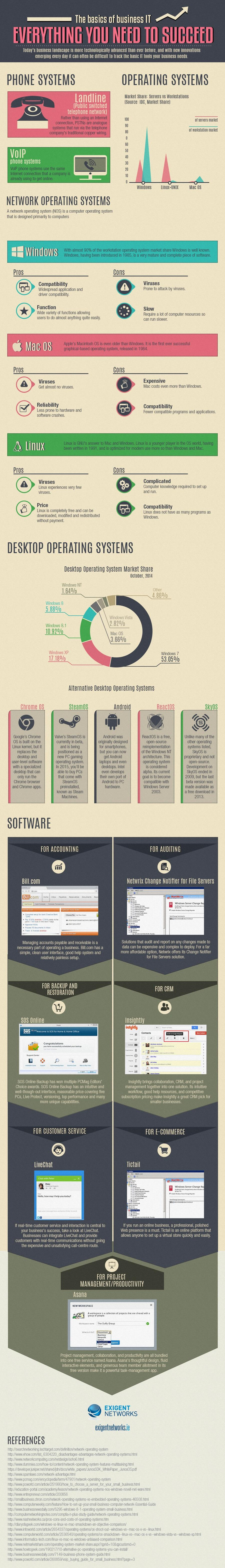 Basics of Business IT [Infographic]