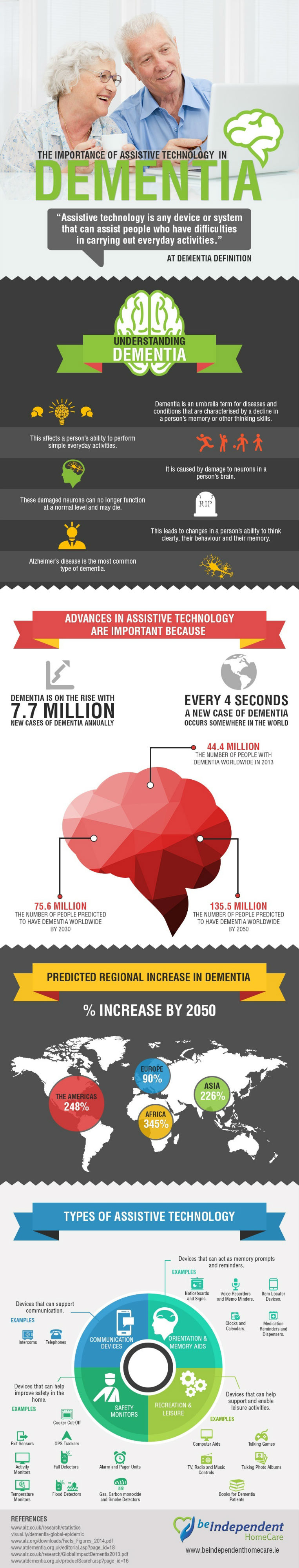 Importance of Assistive Technology in Dementia [Infographic]