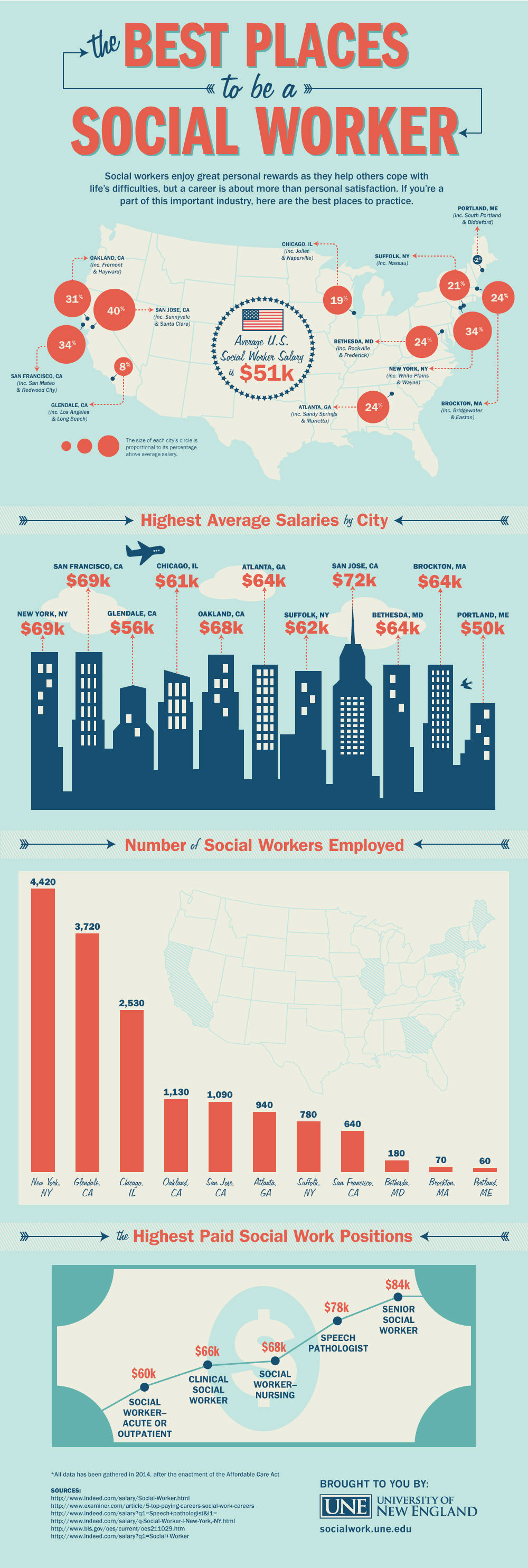 The Best Places To Be A Social Worker [Infographic]