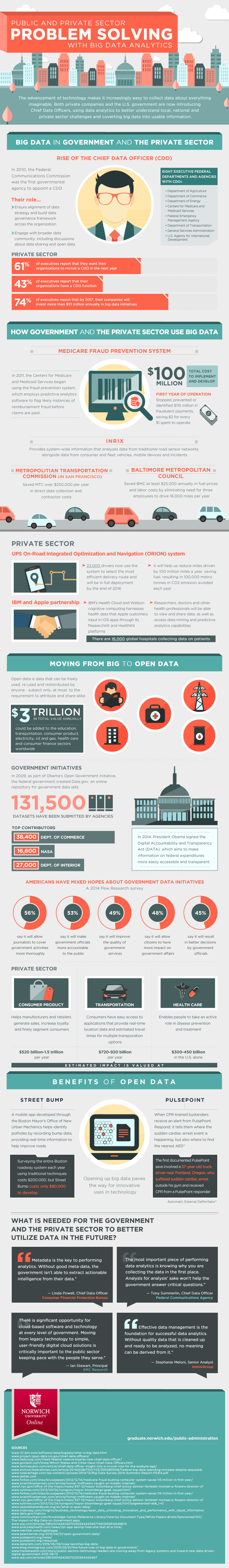 Big Data Analytics [Infographic]