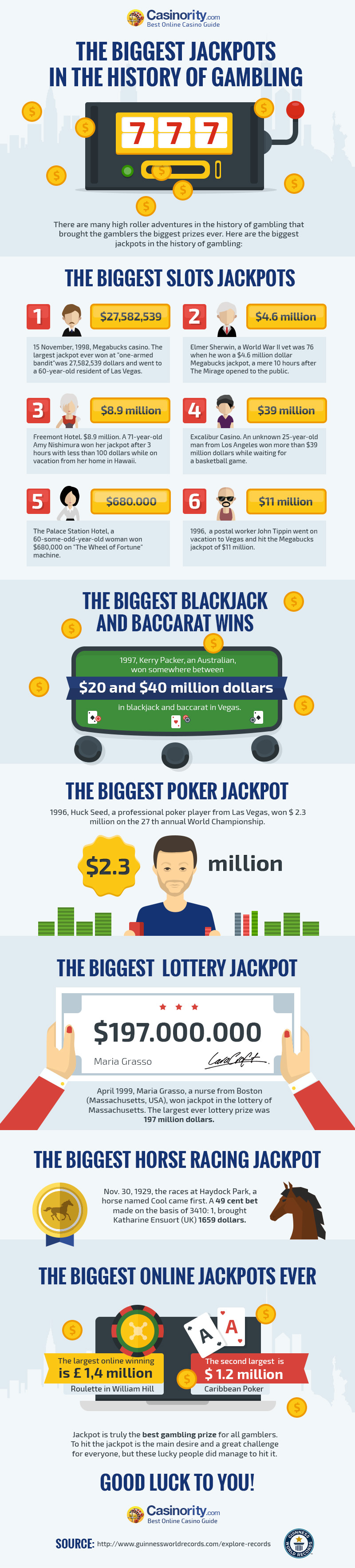 Biggest Jackpots in the History of Gambling [Infographic]