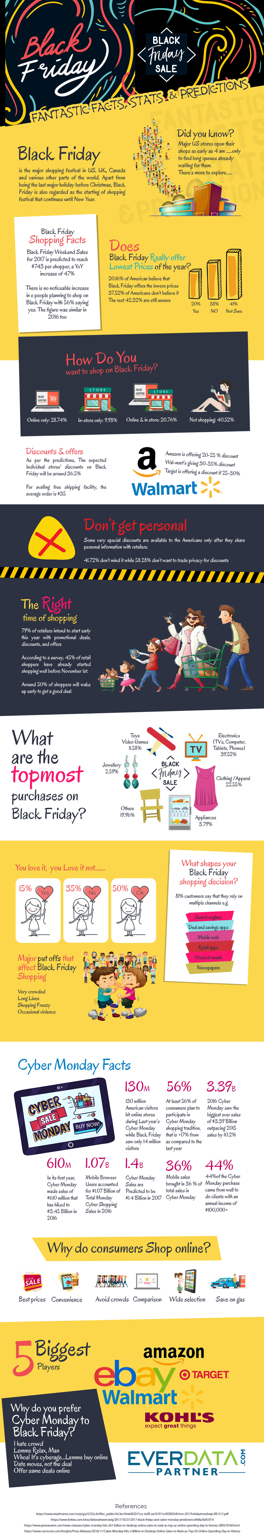 Changing Character of Black Friday: In-Store Vs Online Shopping [Infographic]