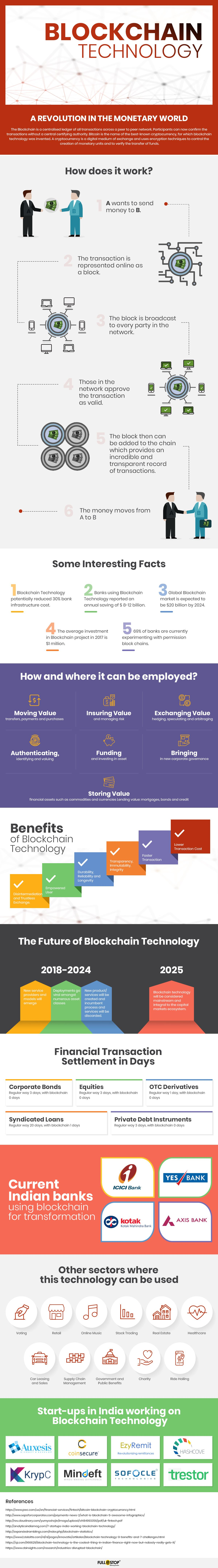 Blockchain Technology [Infographic]