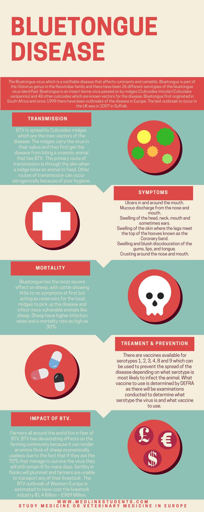 Notifiable Disease (Bluetongue Virus) [Infographic]