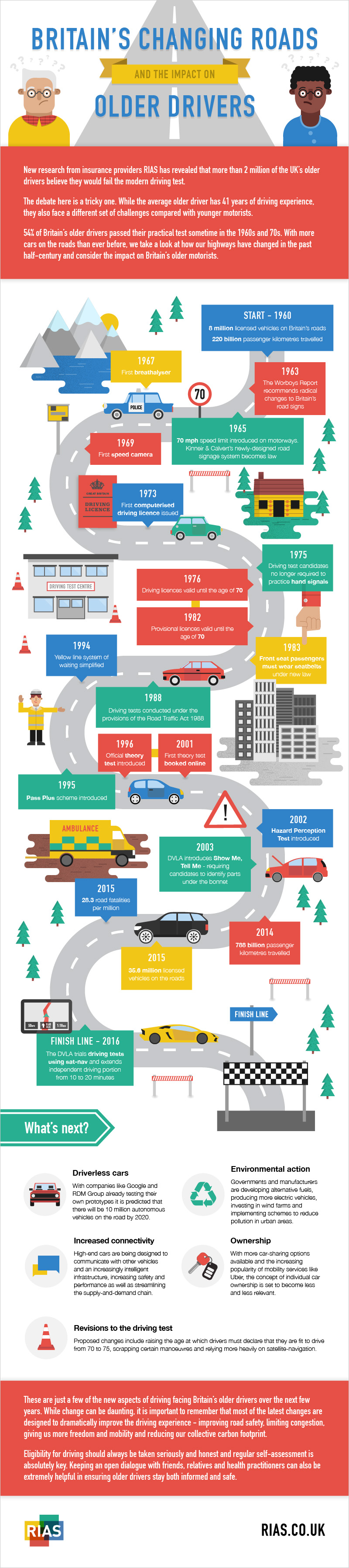 Britain's Changing Roads [Infographic]