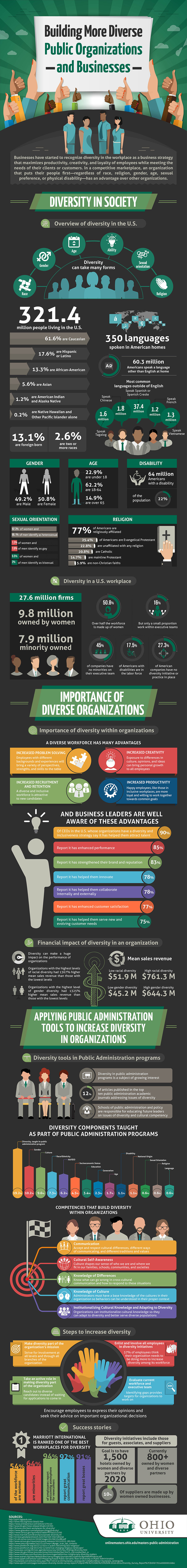 Building More Diverse Public Organizations and Businesses [Infographic]