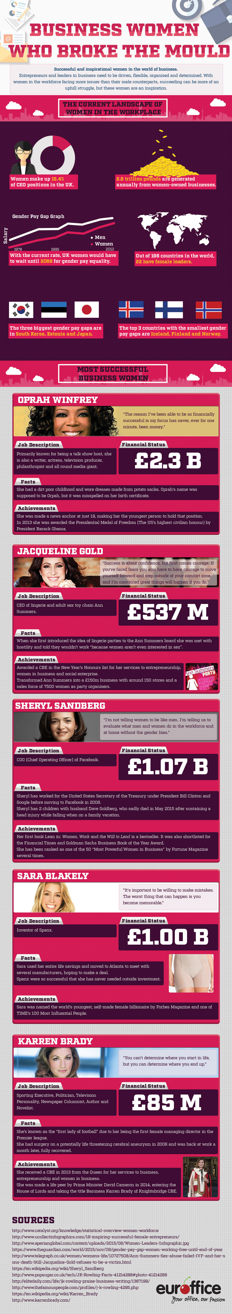 Businesswomen Who Broke The Mould [Infographic]