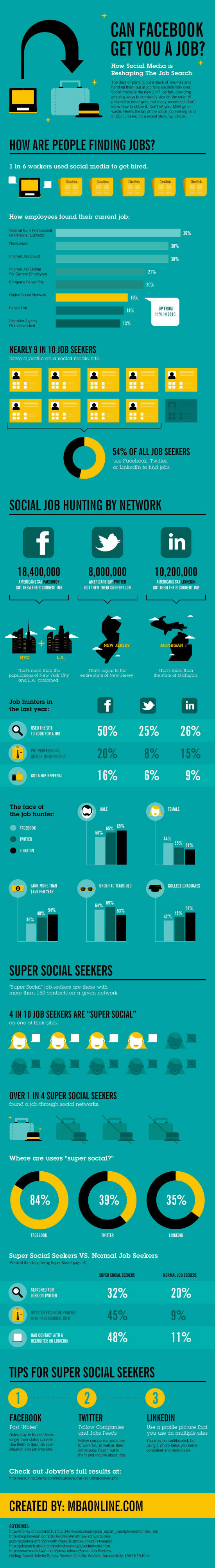 Using Social Media to Get a Job: Can Facebook get you a job? Infographic