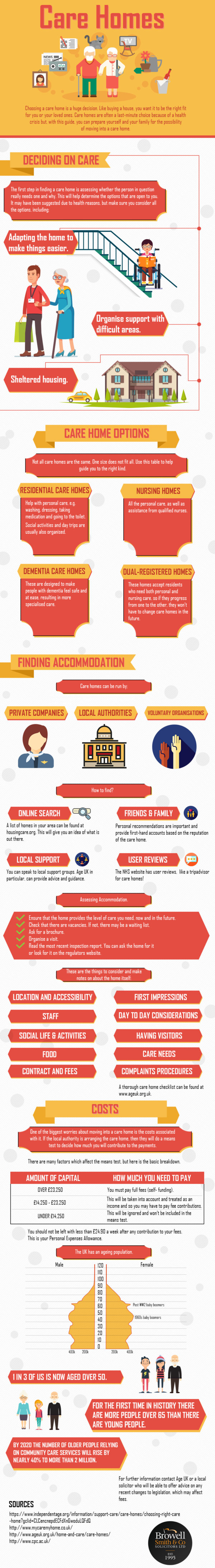 Care Homes [Infographic]