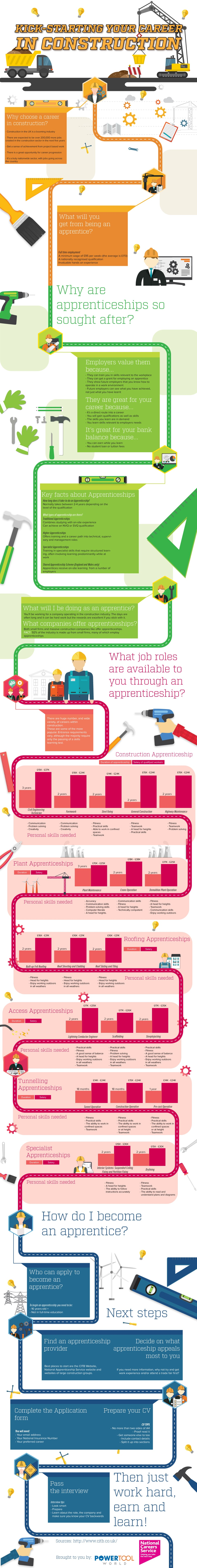 Career in Construction [Infographic]