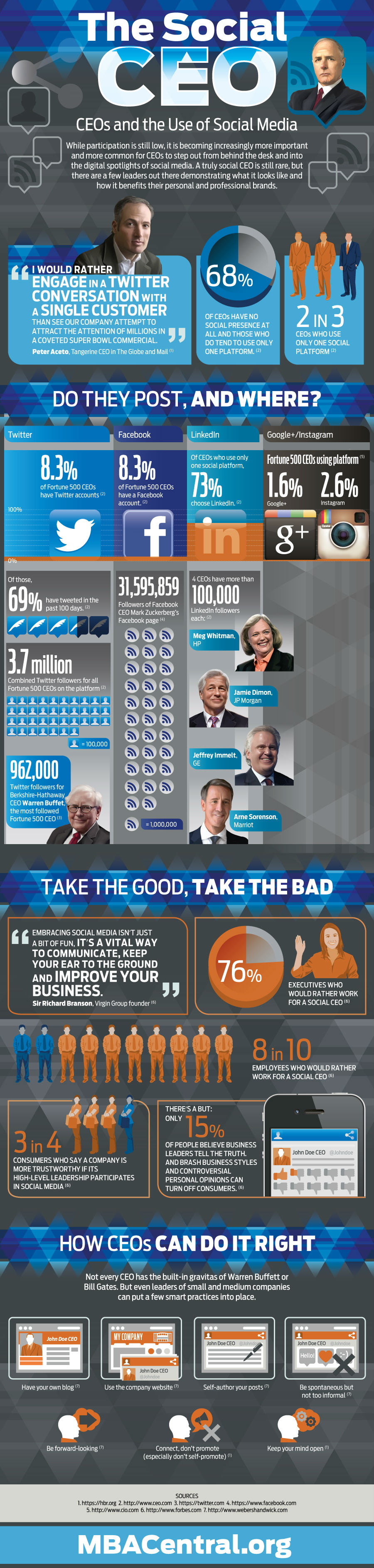 Social CEOs [Infographic]