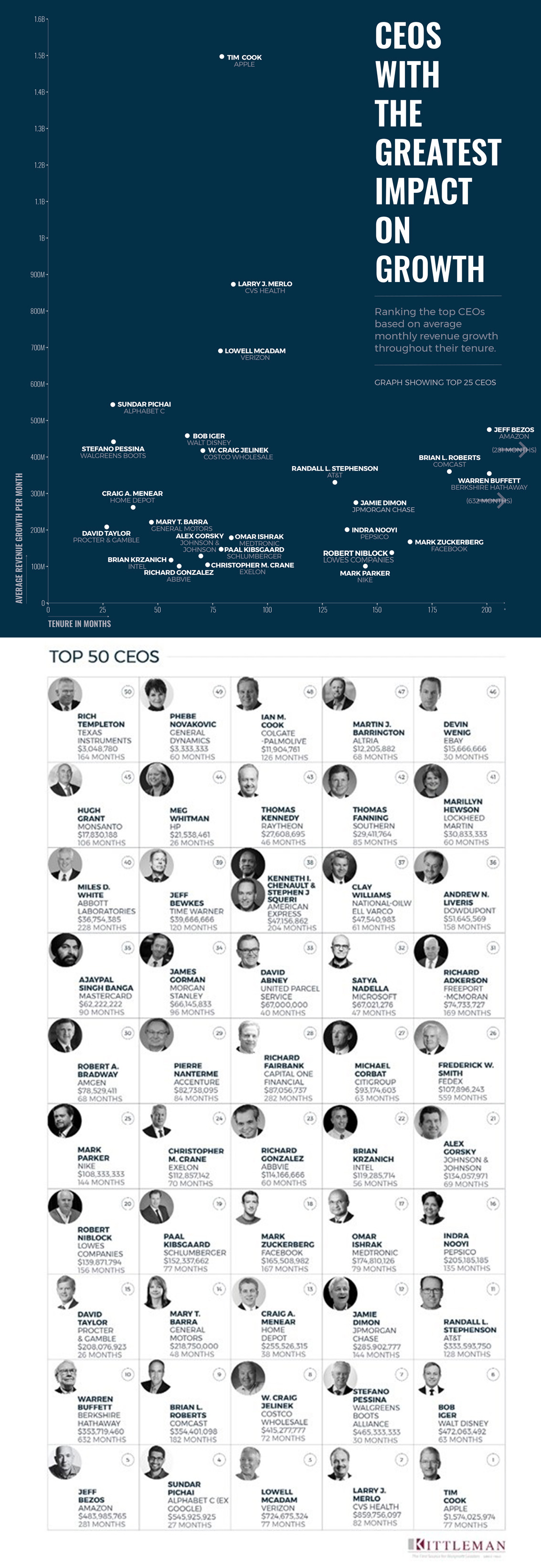 CEO Impact On Revenue Growth [Infographic]