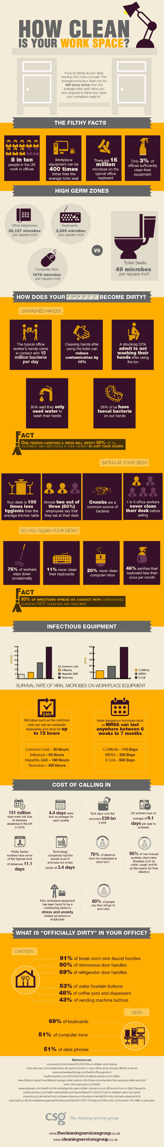 How Clean is Your Work Space? [Infographic]
