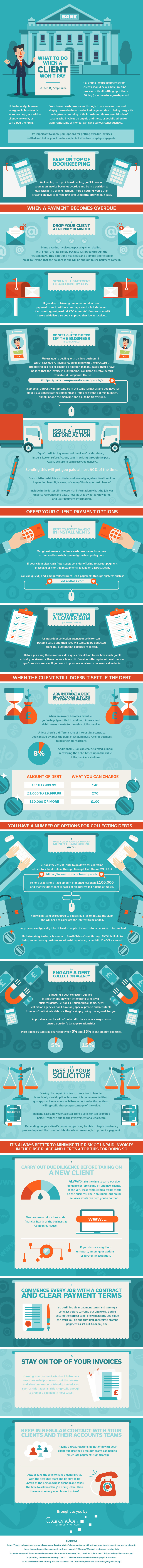 What to Do When a Client Won't Pay [Infographic]