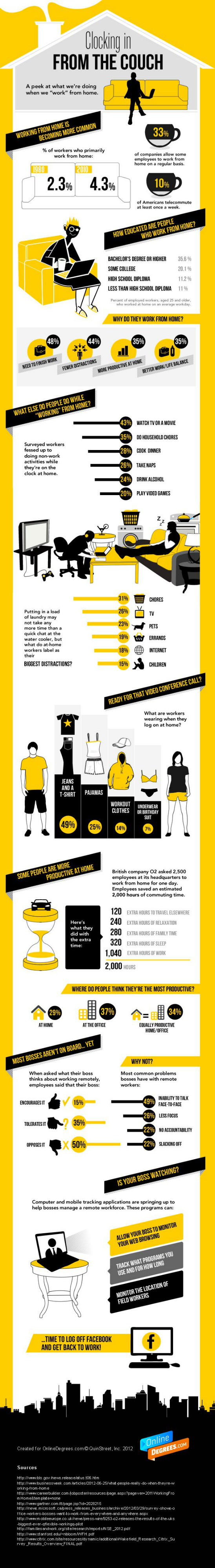 Clocking In From The Couch [Infographic]