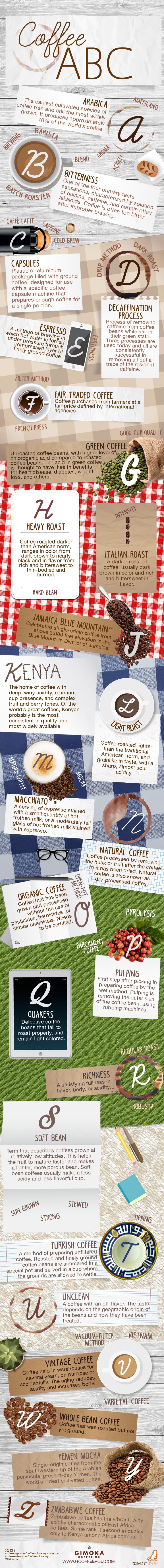 Coffee ABC [Infographic]