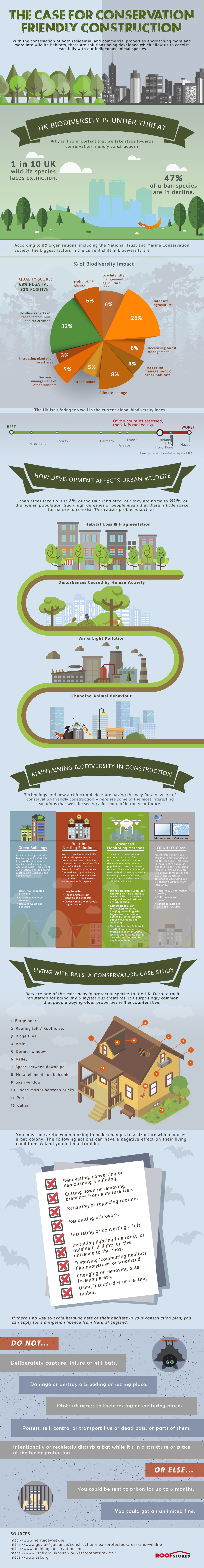 Conservation Friendly Construction [Infographic]