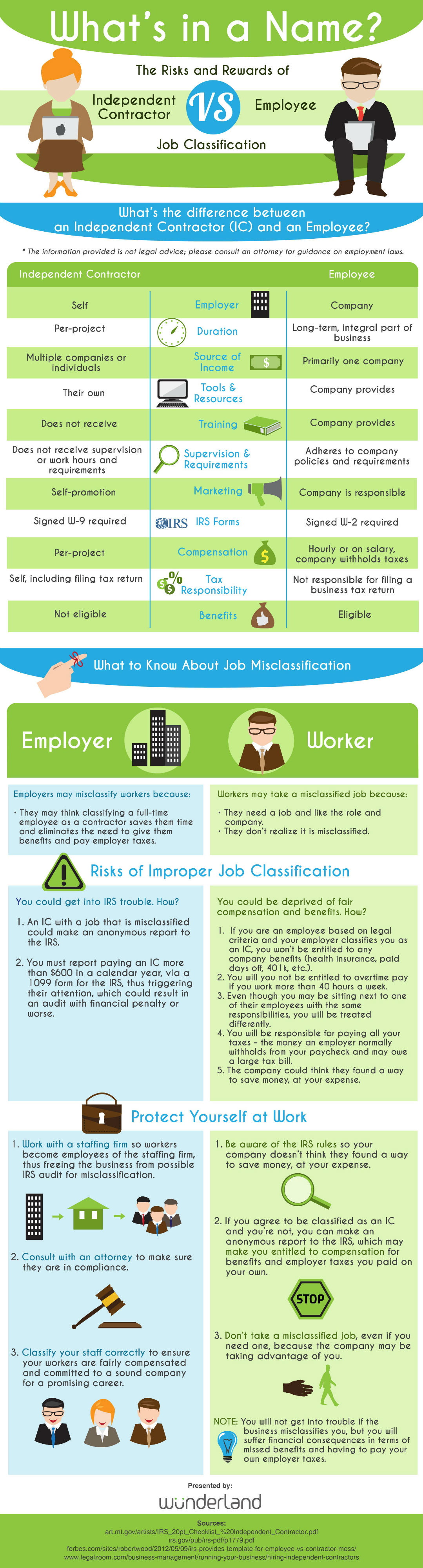 Why Employee vs. Independent Contractor Classification Matters [Infographic]