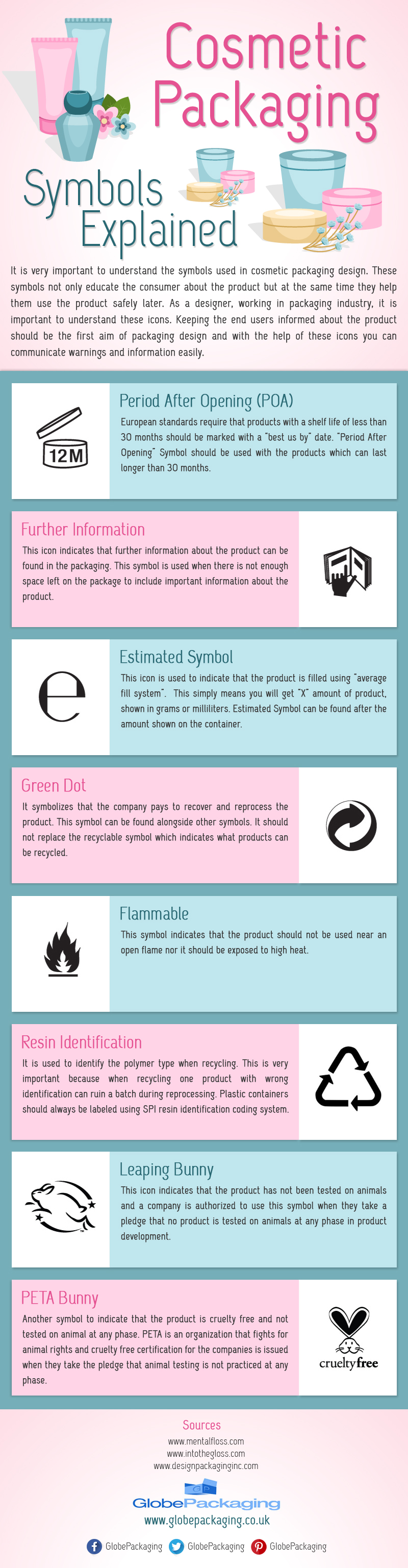 Cosmetic Packaging Symbols Explained [Infographic]