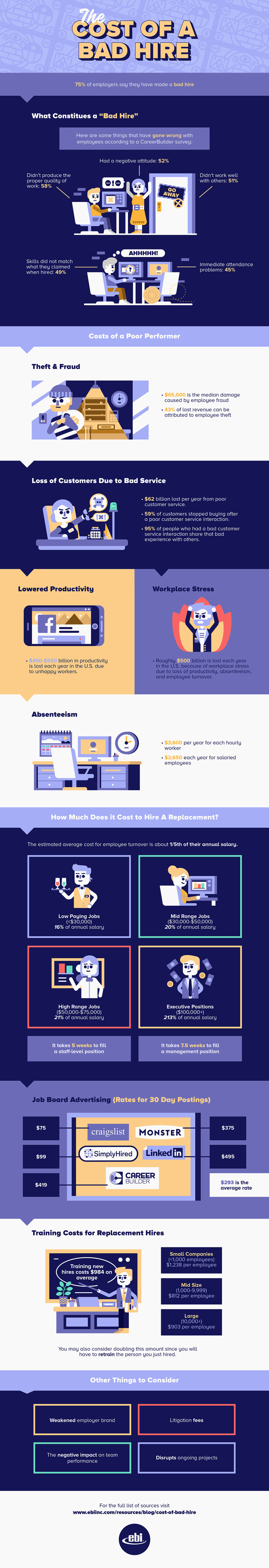 Cost Of A Bad Hire [Infographic]