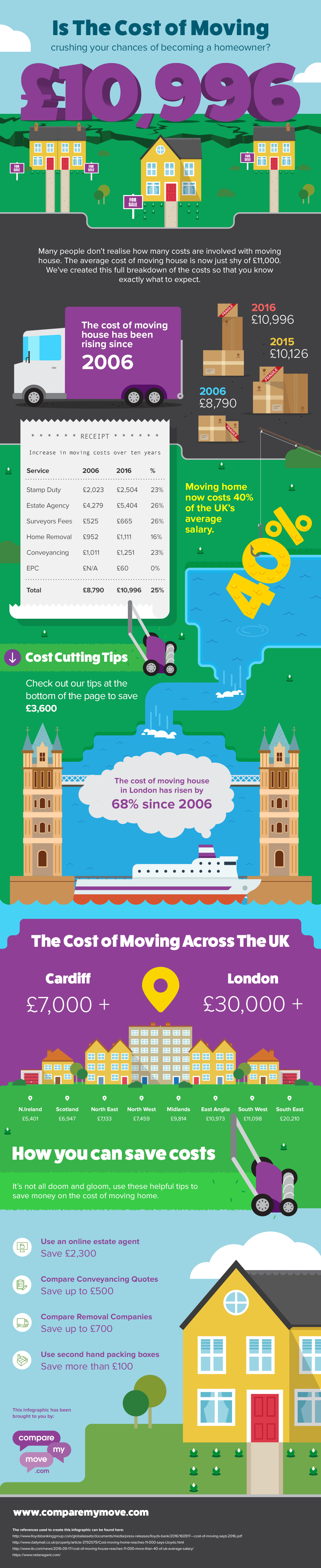 Cost Of Moving To Become A Homeowner [Infographic]