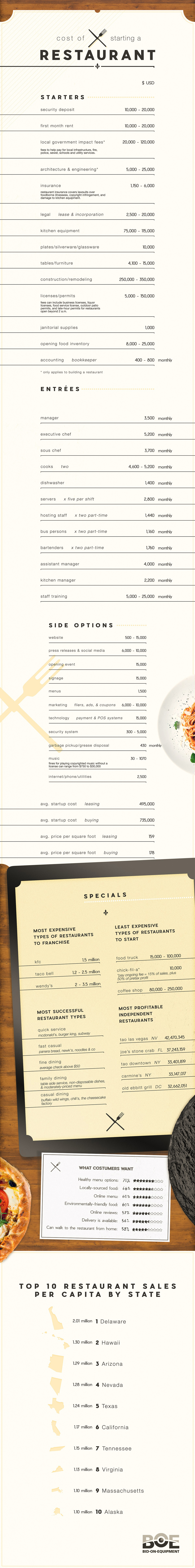Cost Of Starting A Restaurant [Infographic]