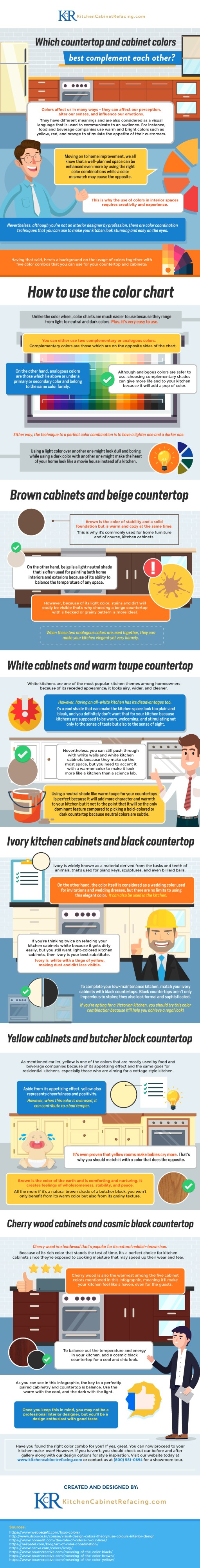 Best Countertop and Cabinet Color Complements [Infographic]