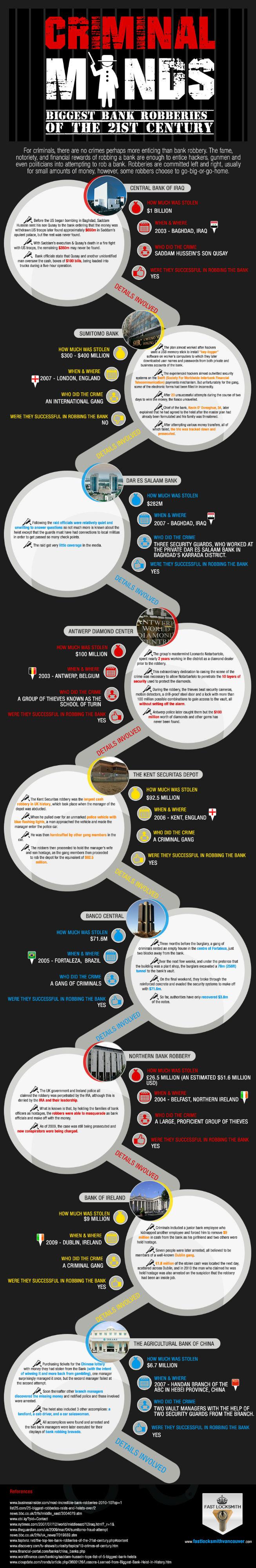 Criminal Minds [Infographic]