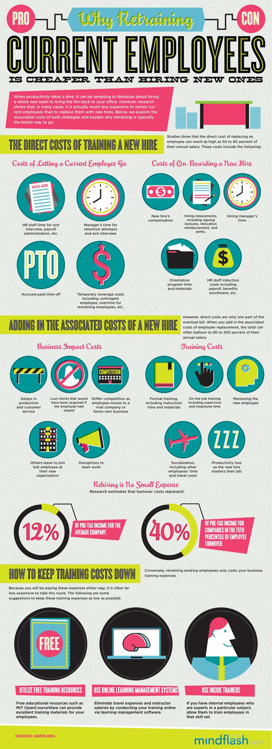 Cost of Keeping Employees vs. Hiring New Employees Infographic