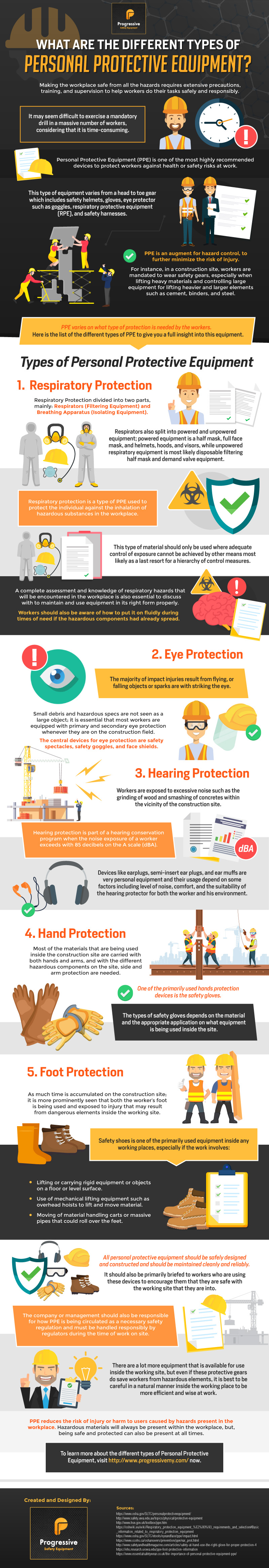 Different Types of Personal Protective Equipment [Infographic]