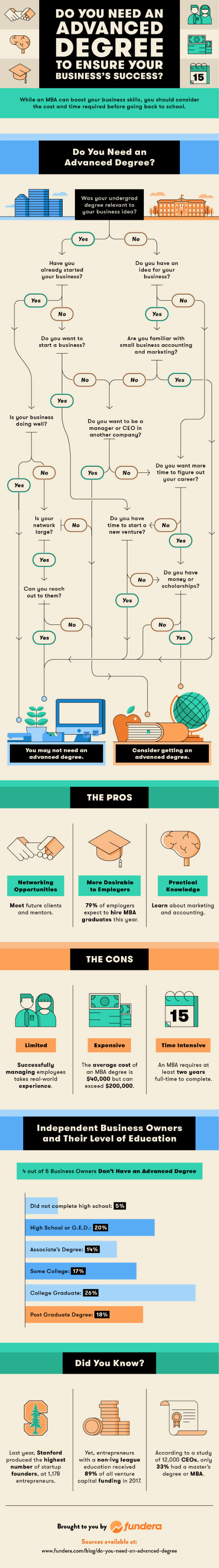 Do You Really Need an Advanced Degree To Ensure Your Business's Success? [Infographic]