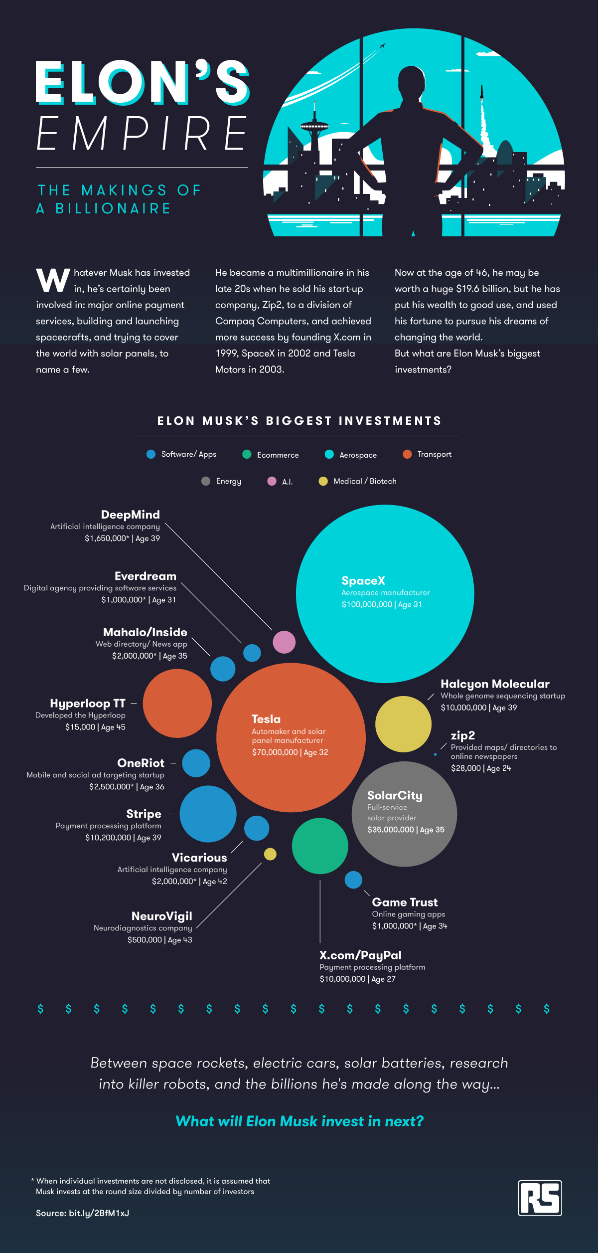 The Empire Of Elon Musk [Infographic]