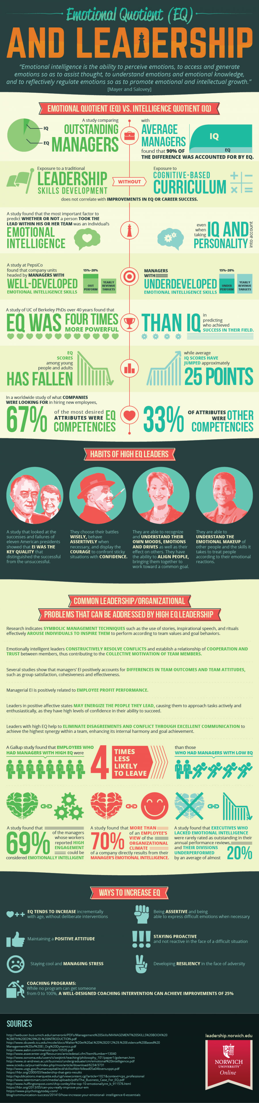 Emotional Intelligence and Leadership [Infographic]