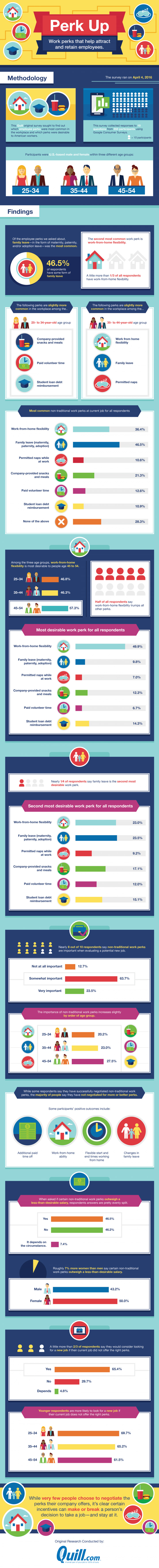Work Perks For Employees [Infographic]