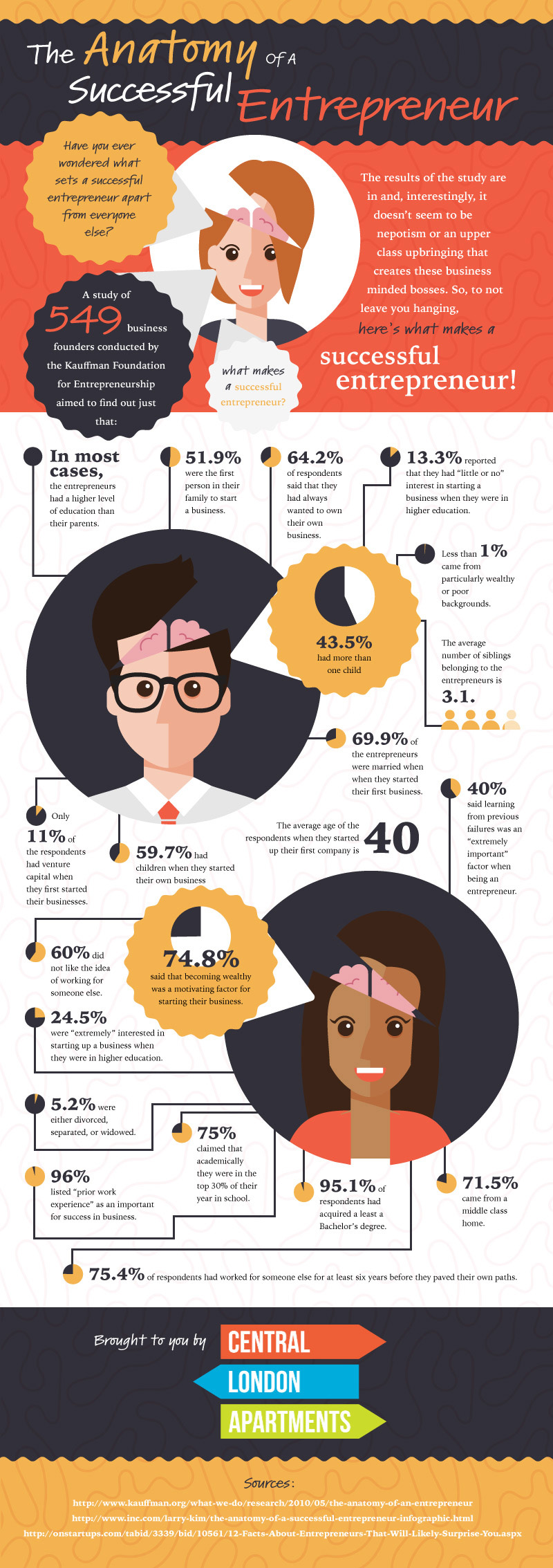 The Anatomy Of A Successful Entrepreneur [Infographic]