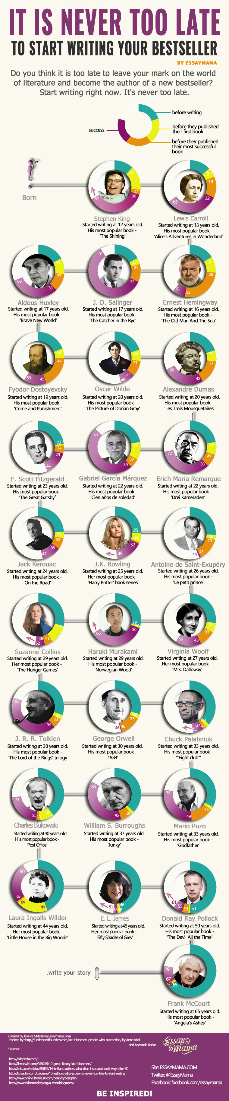 Never Too Late To Start Writing Your Bestseller [Infographic]