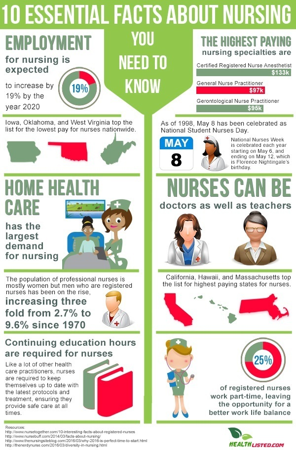 10 Essential Facts About Nursing [Infographic]